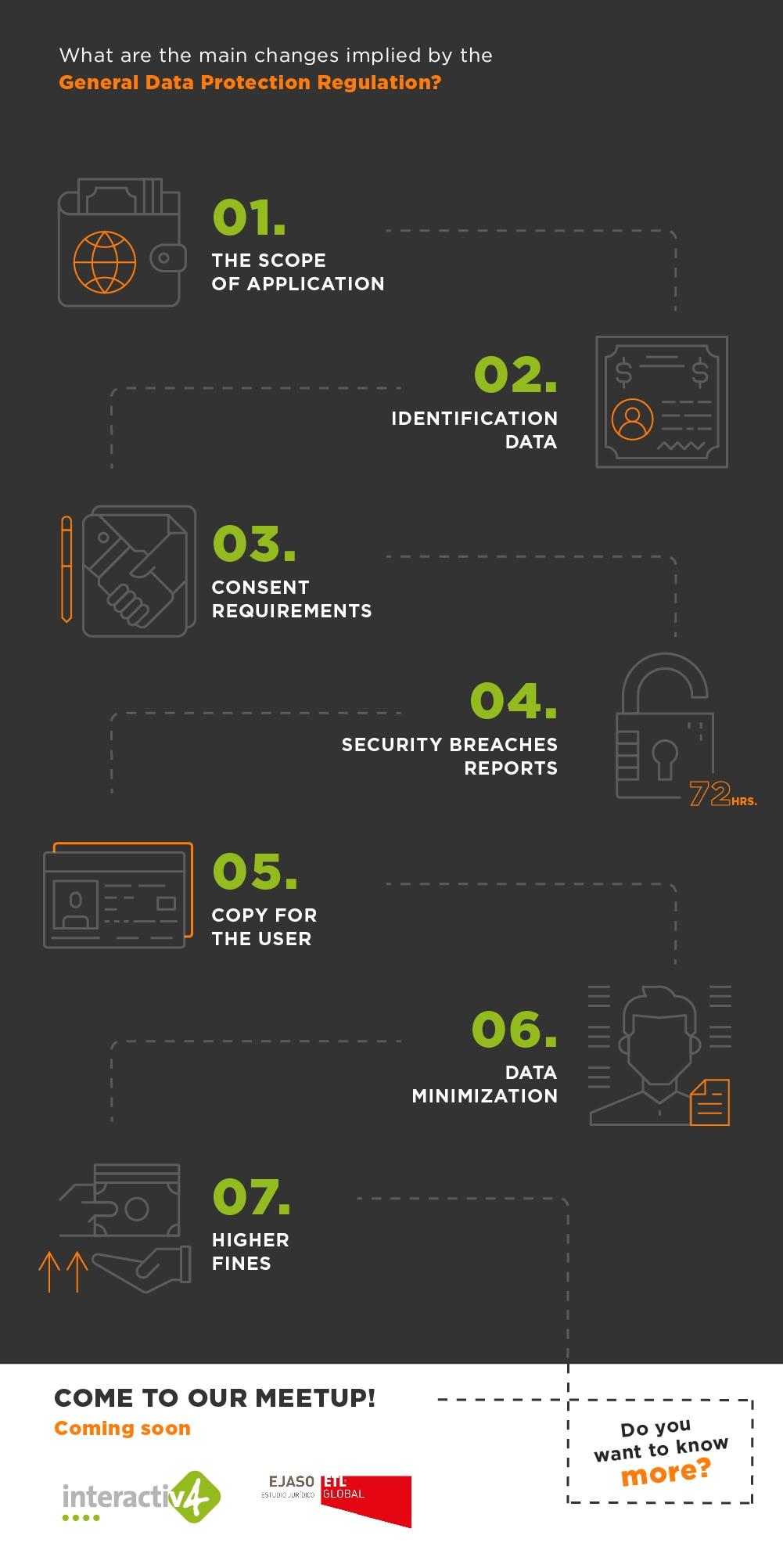 Infografia_Post_GPDR_EN